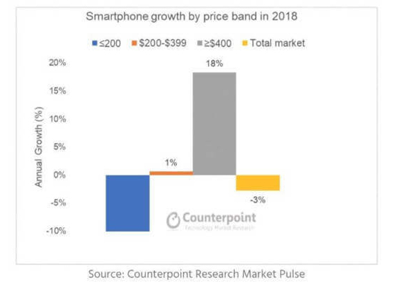 Hi-End smartphones 2018 Counterpoint