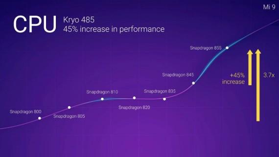 Το Xiaomi Mi 9 θα έχει Snapdragon 855 chipset