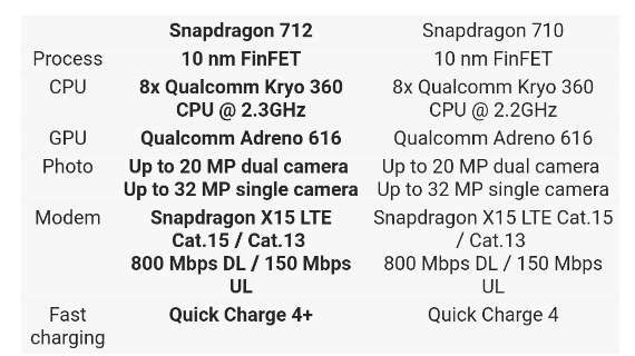 Snapdragon 712 vs 710