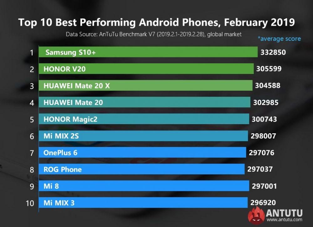 Τα Android smartphones με τις καλύτερες επιδόσεις στο AnTuTu - Φεβρουάριος 2019