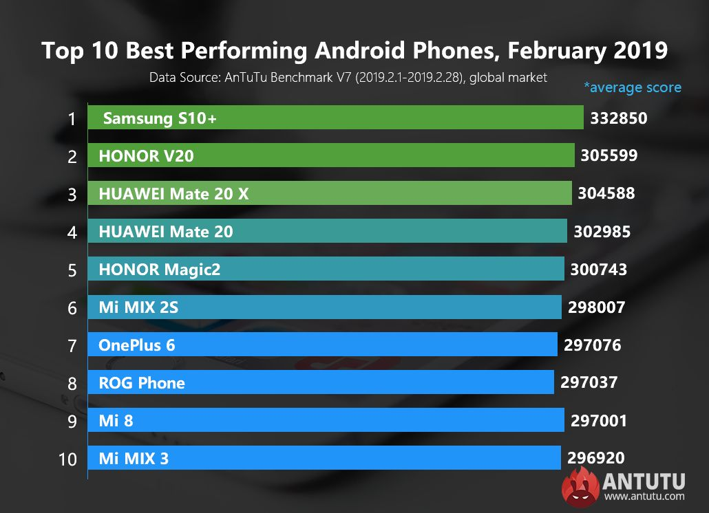 https://techblog.gr/wp-content/uploads/2019/03/AnTuTu-Best-Performing-Android-Smartphones-Februry-2019-000.jpg