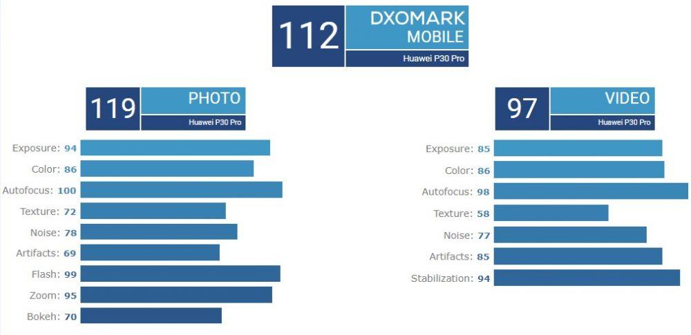 Στην κορυφή του DxOMark βHuawei P30 Pro