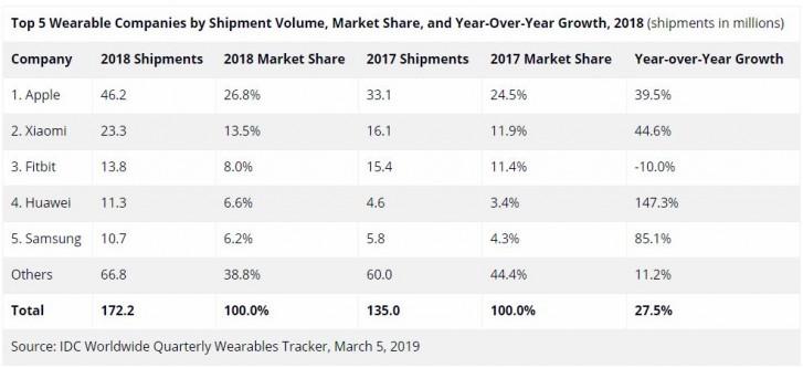 Apple, Xiaomi και Huawei οι ηγέτες της αγοράς των wearables το 2018