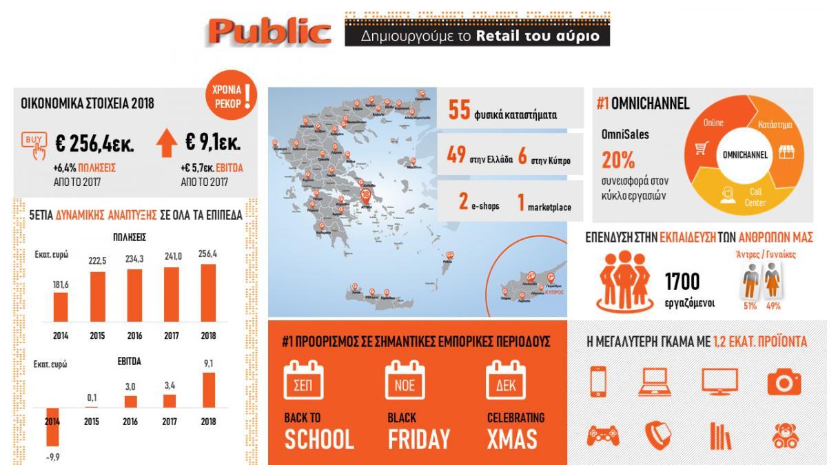 Public: Οικονομικά Αποτελέσματα 2018