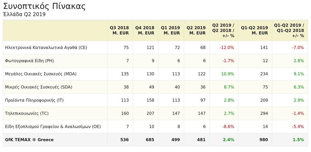 Η αγορά τεχνολογίας στην Ελλάδα το δεύτερο τρίμηνο του 2019