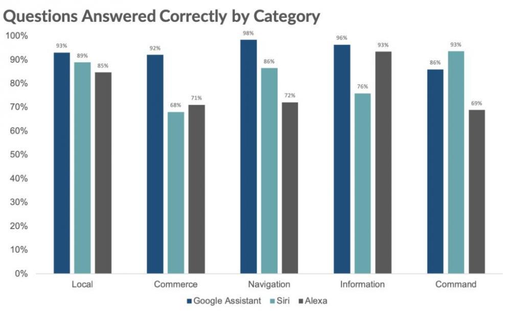 Google Assistant Smarter Than Siri and Alexa