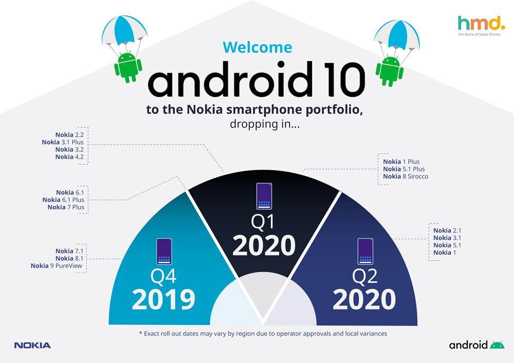 Αυτά είναι τα Nokia smartphones που θα αναβαθμιστούν σε Android 10