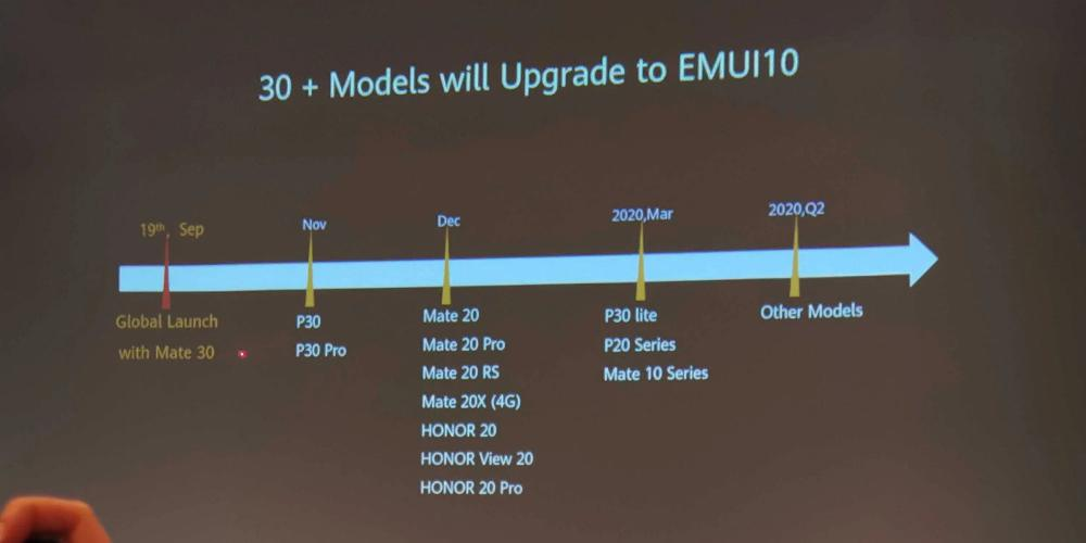 Huawei EMUI 10 Android 10 Roadmap