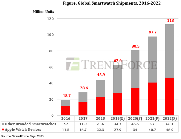 Smartwatches Shipments 28% 2020