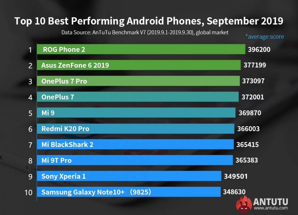 AnTuTu Global Top 10 Best Performing Android Phones September 2019
