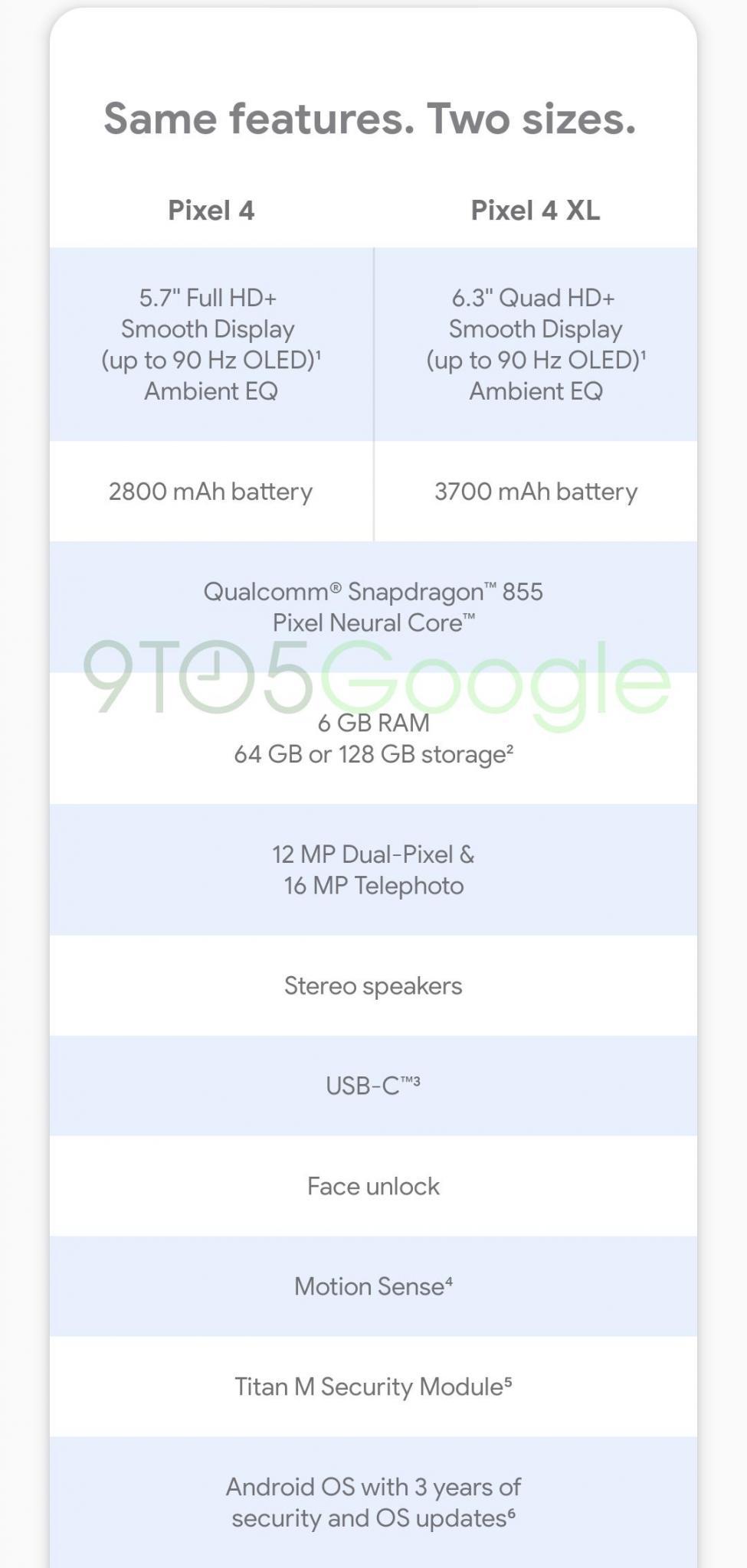 Google Pixel 4 Full Specs