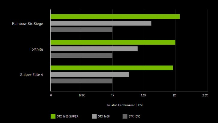 Nvidia GTX 1660 Super and Nvidia GTX 1650 Super