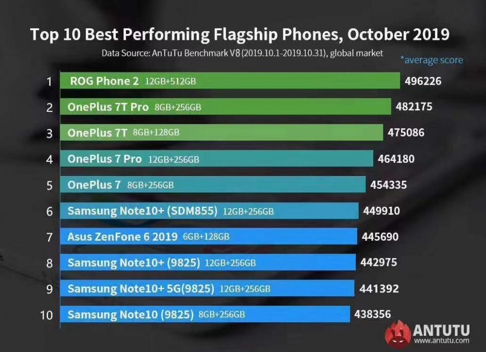 AnTuTu Global Top 10 Best Performing Android Phones October 2019