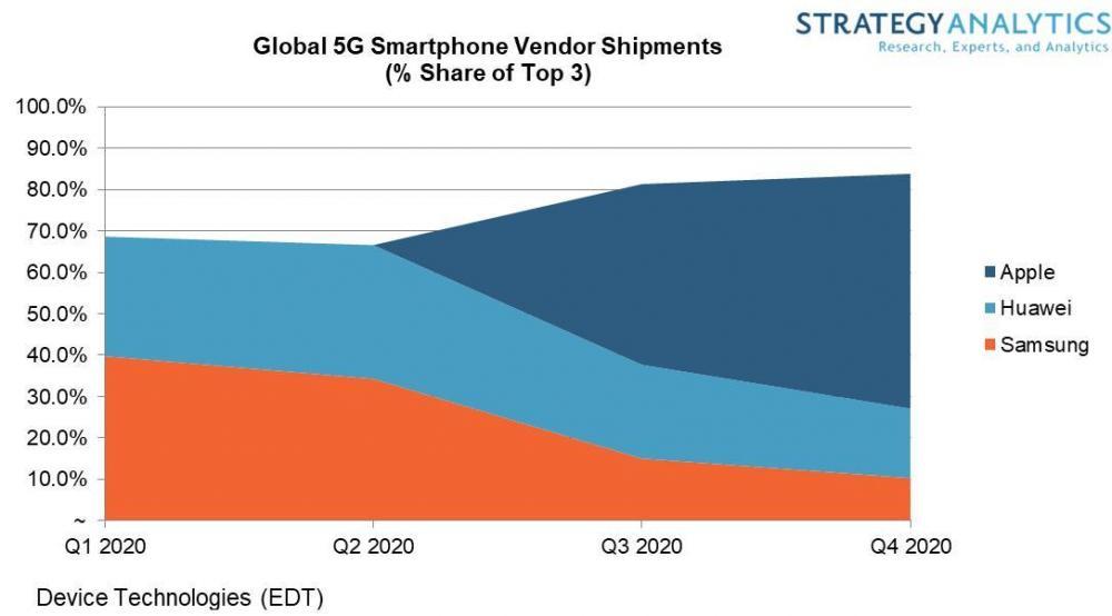 Apple Lead 5G smartphones market 2020