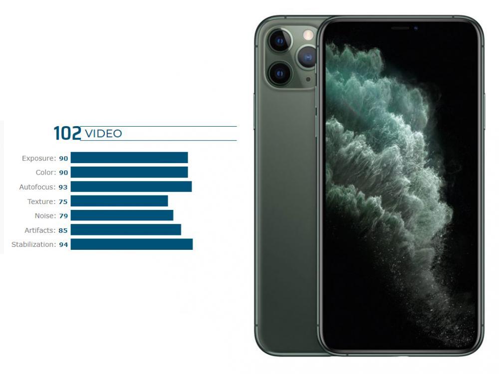 Best Camera Smartphones 2019 DxOMark