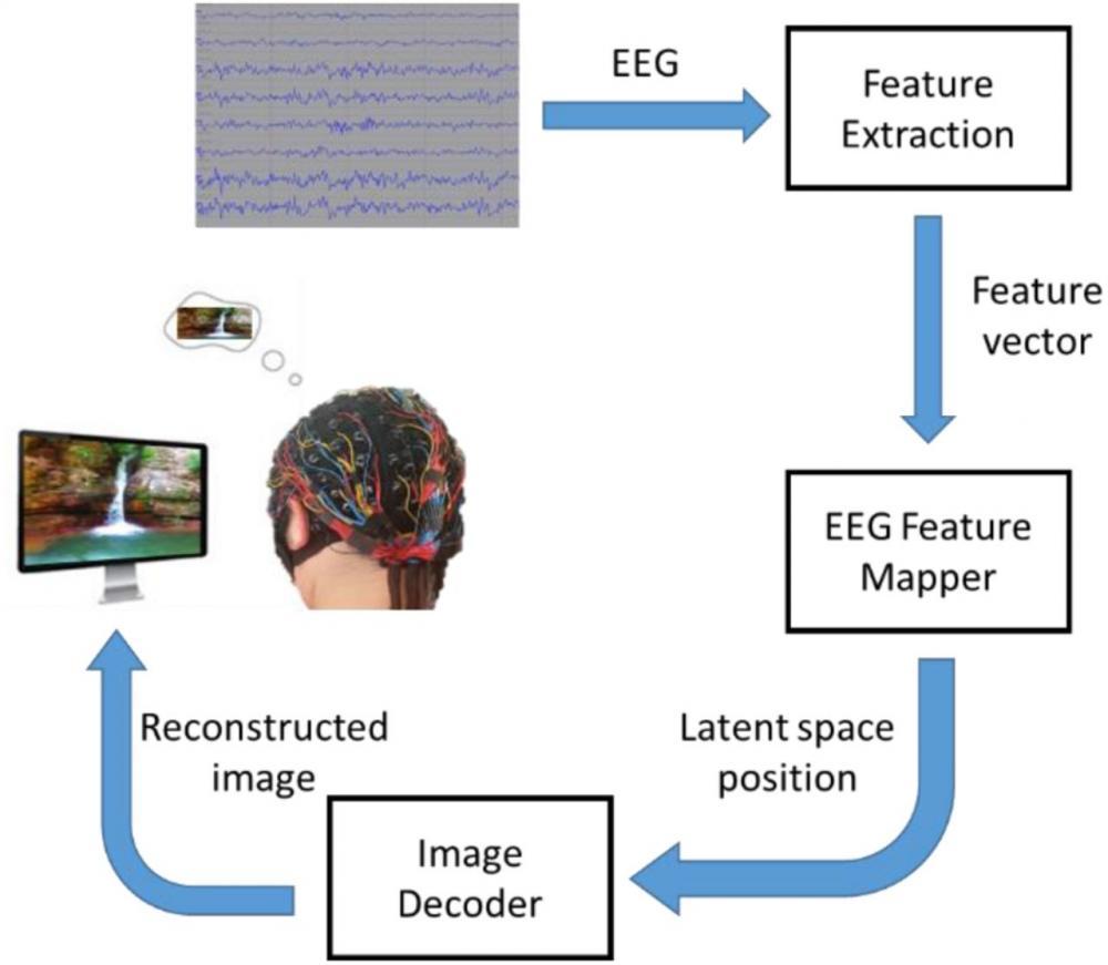 Επανασχεδιάζουν σε υπολογιστή τις ανθρώπινες σκέψεις χρησιμοποιώντας νευρωνικά δίκτυα