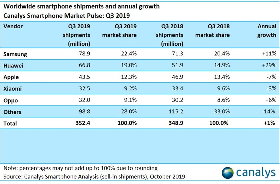Smartphone sales growth Samsung and Huawei top