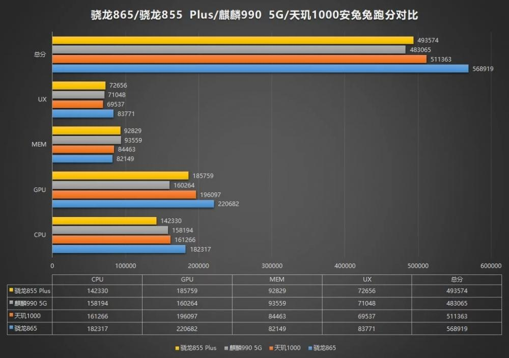 Snapdragon 865 first bench most powerful soc