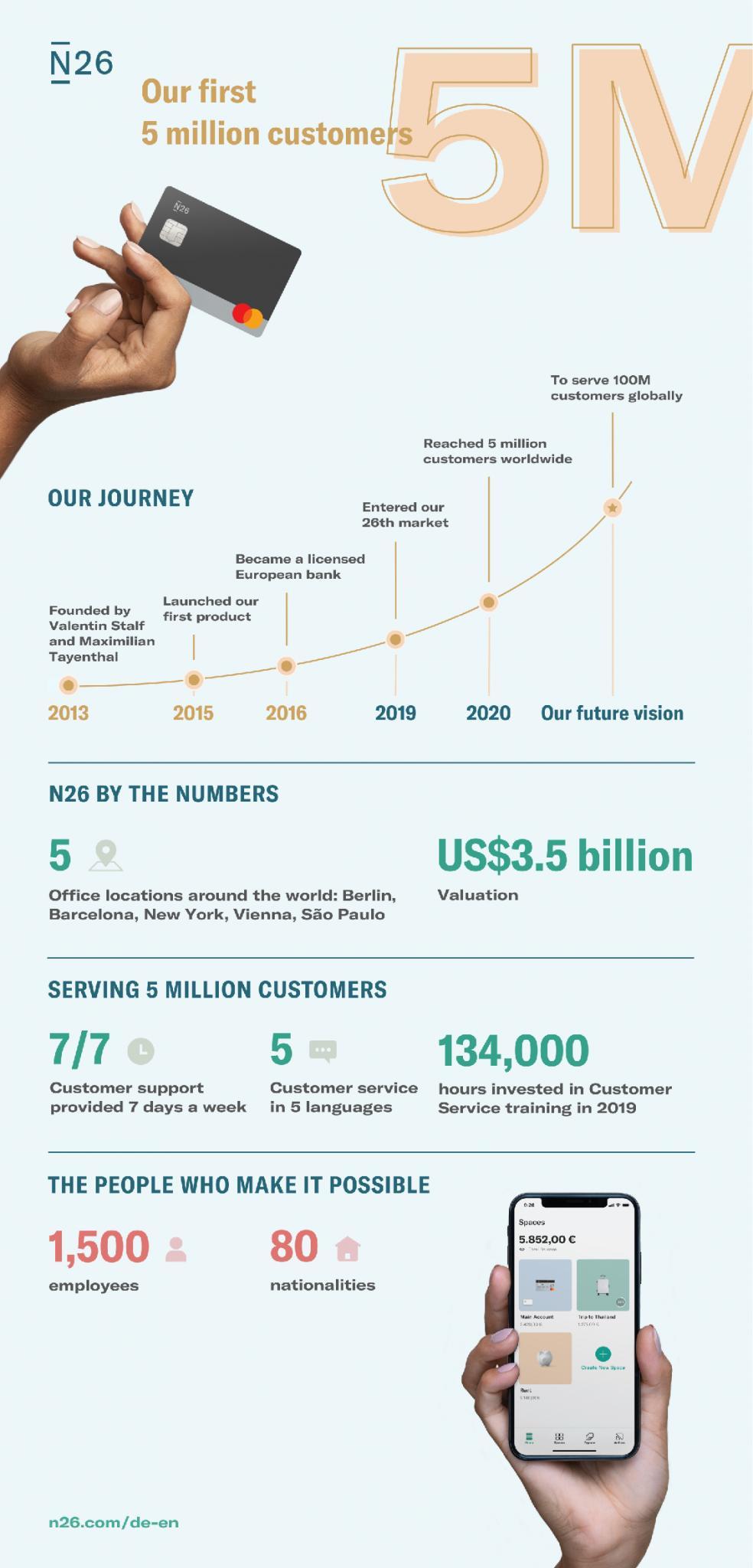 Η ψηφιακή τράπεζα N26 ξεπέρασε το φράγμα των 5 εκ. πελατών
