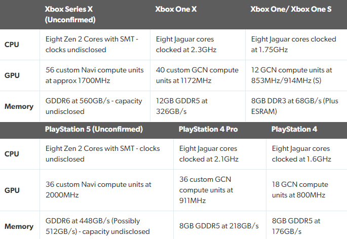 Xbox Series X PlayStation 5 Specs