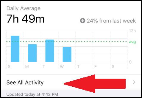 πόσο χρόνο ξοδεύουμε iphone