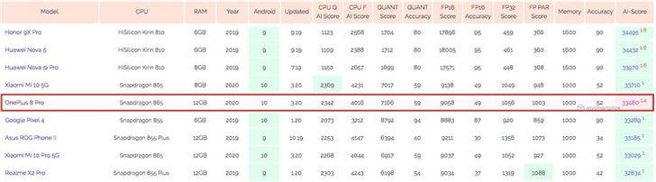 OnePlus 8 Pro: Benchmark αποκαλύπτουν Snapdragon 865 και 12GB RAM