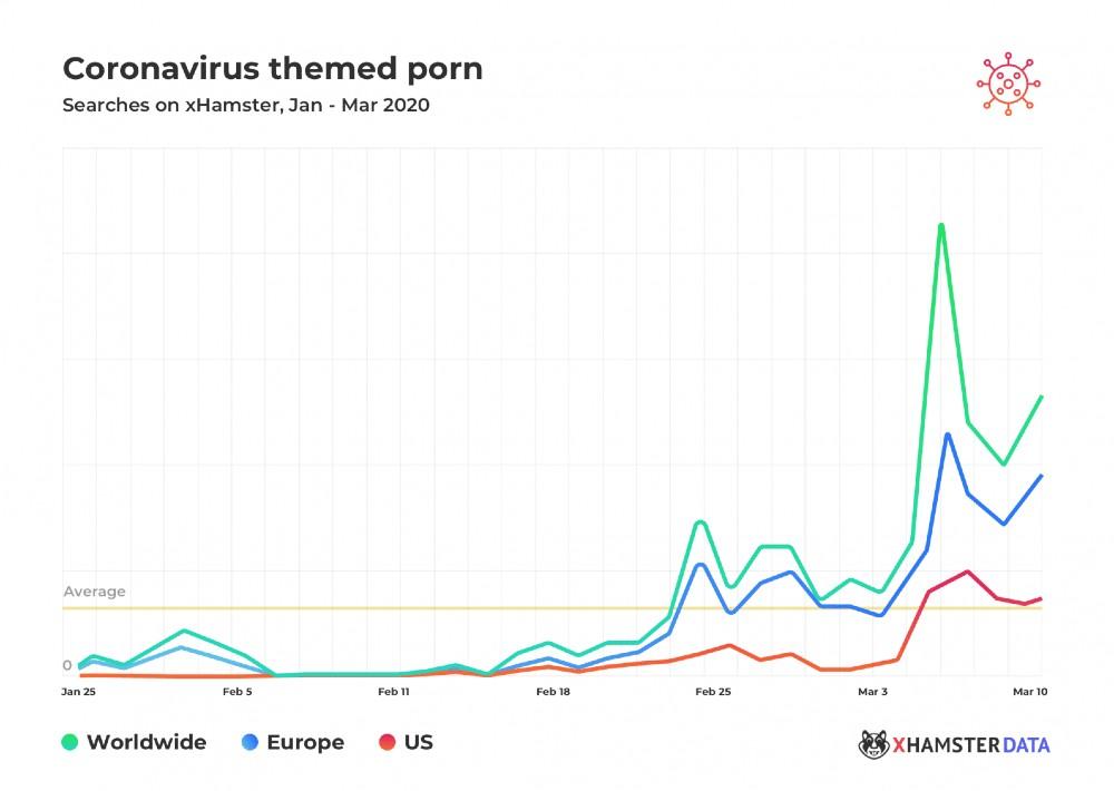 تستخدم المواقع الإباحية جائحة الفيروس xHamster-coronavirus