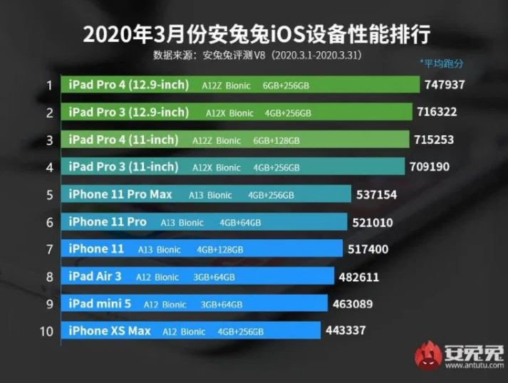 AnTuTu all Apple products