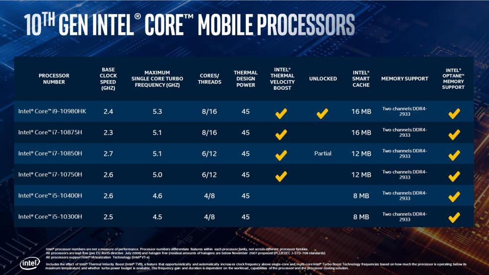 Intel 10th Gen Comet Lake H Series