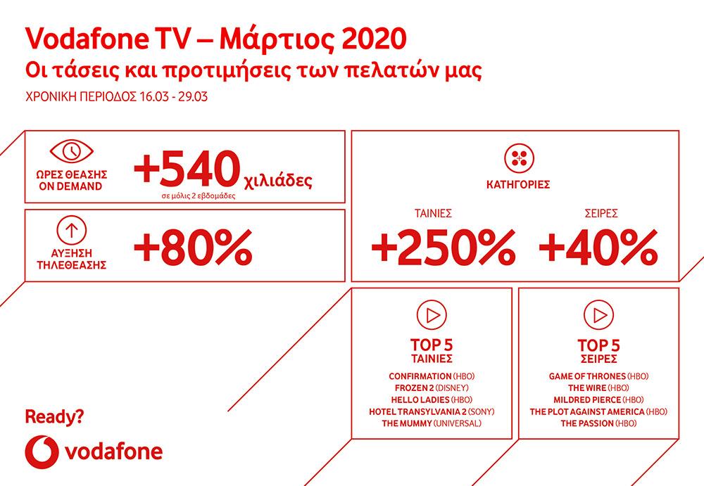 Vodafone TV Μάρτιος 2020
