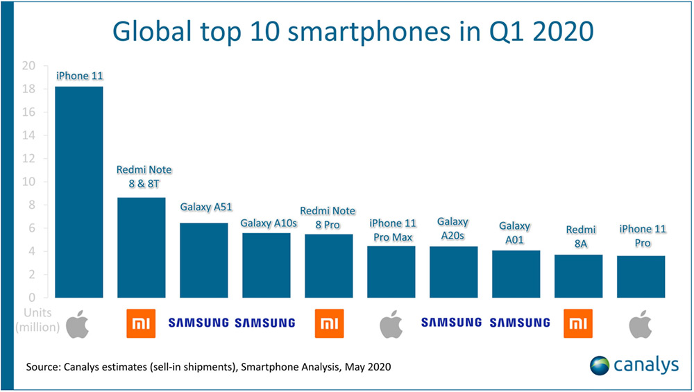 Global Top 10 smartphones Q1 2020 Canalys