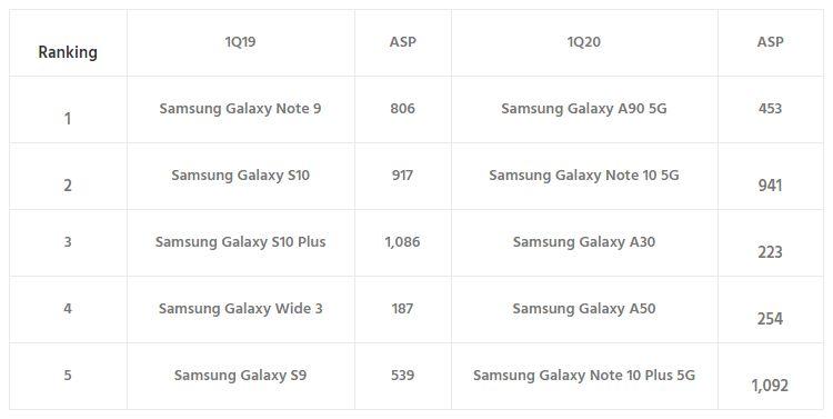 οικονομικά premium smartphones