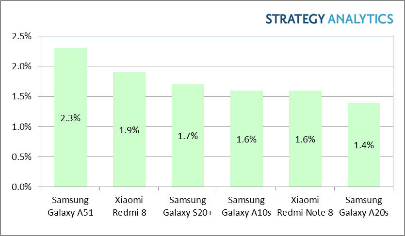 https://techblog.gr/wp-content/uploads/2020/05/Strategy-Analytics-World-Bestselling-Android-Smartphones-in-Q1-2020.jpg