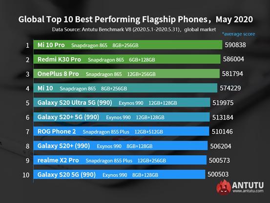 AnTuTu Best Flagship Smartphones May 2020