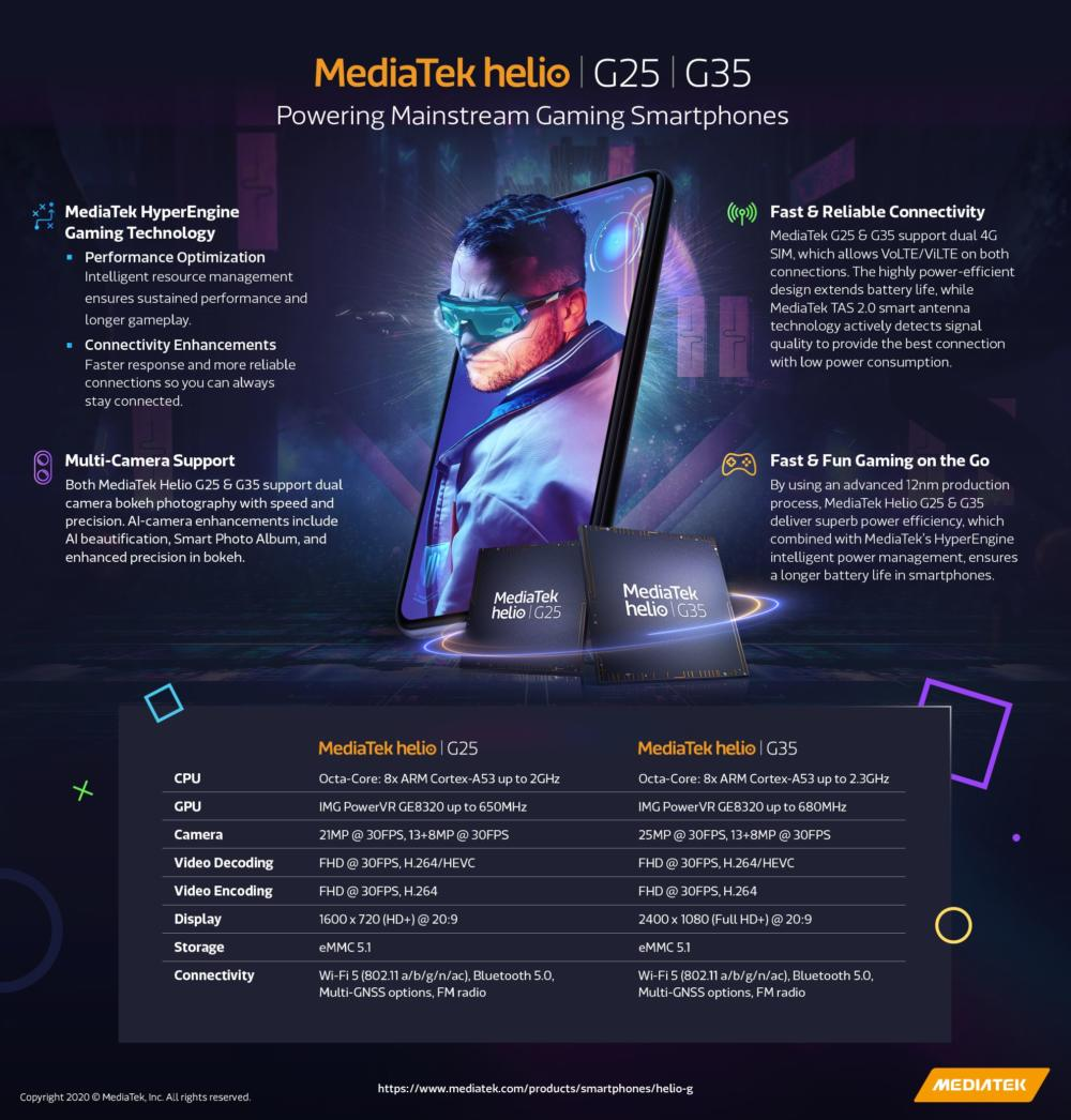 MediaTek G25 and G35 Gaming SoCs Official
