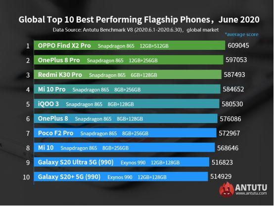 AnTuTu Best Flagship Smartphones June 2020