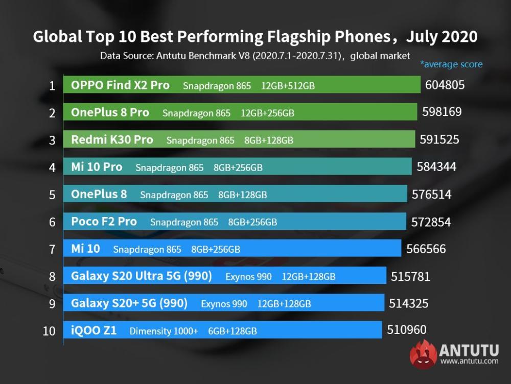 AnTuTu Top Ten Android Smartphones July 2020 Global List