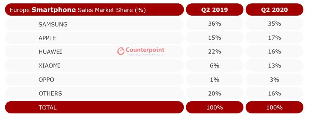 Smartphones Sales Europe Q2 2020
