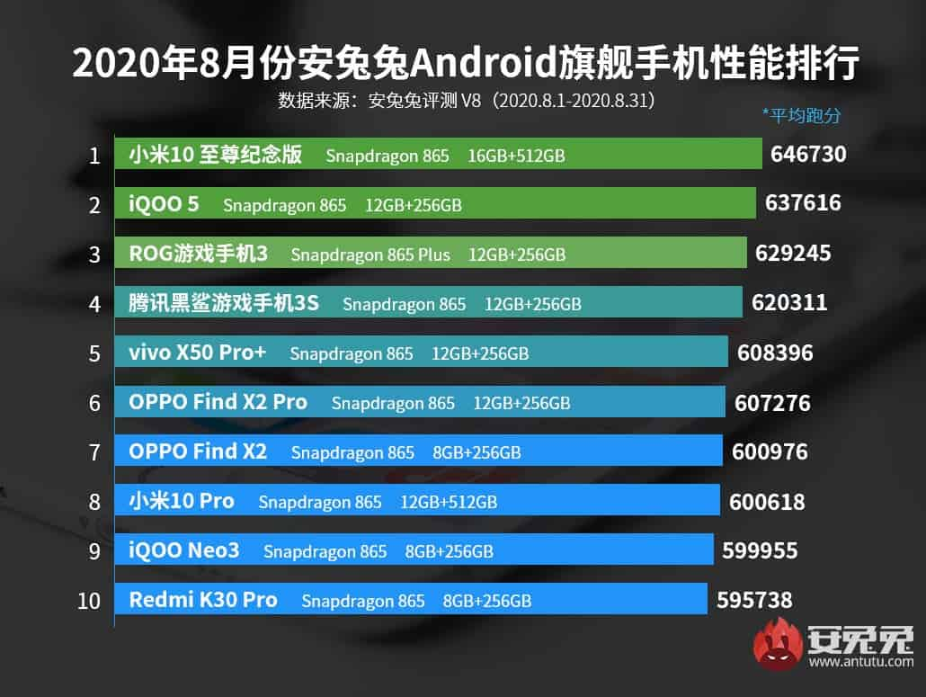 AnTuTu-August-2020-For-China-Android-Smartphones