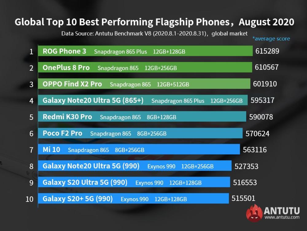 AnTuTu-Top-Ten-Android-Smartphones-August-2020-Global-List