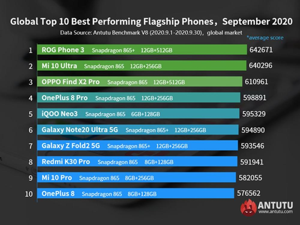 AnTuTu Top Ten Android Smartphones September 2020 Global List