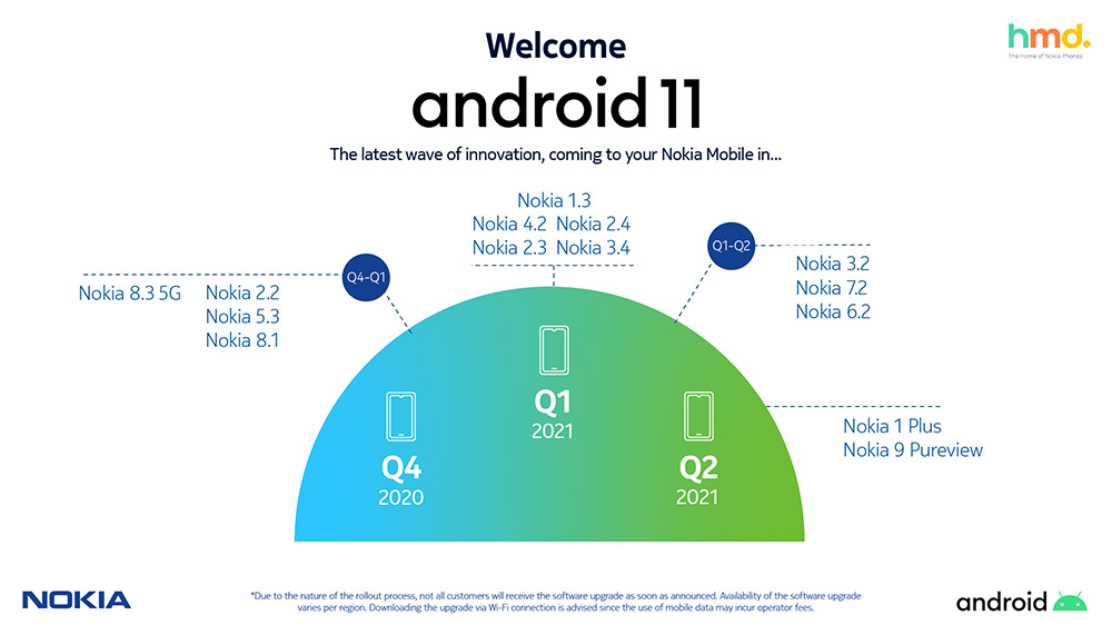 HMD Global Nokia smartphones Android 11 Infographic