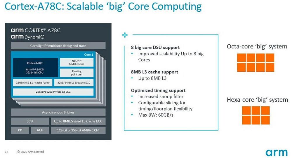 Η ARM ανακοίνωσε νέο επεξεργαστή Cortex-A78C για laptop