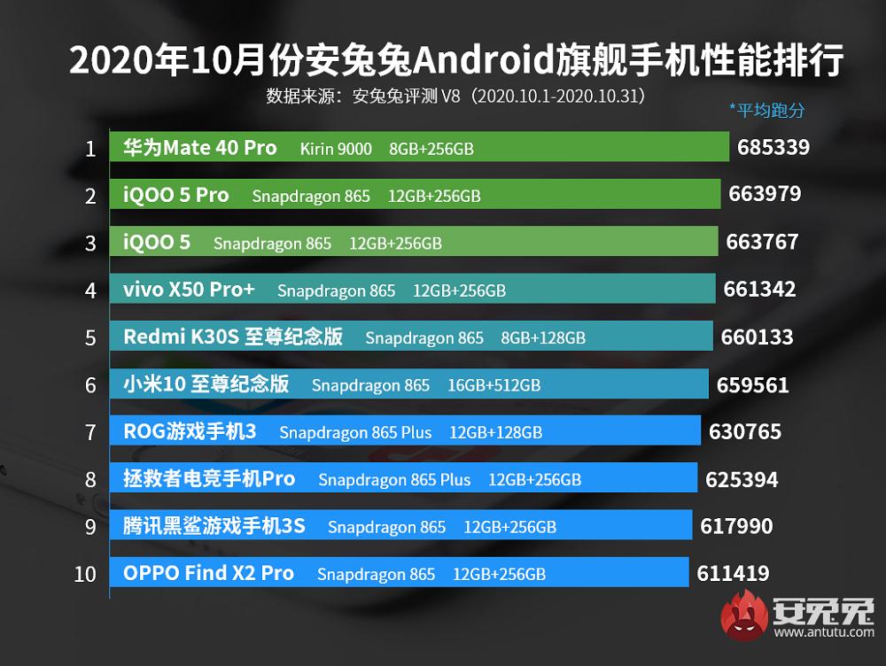 AnTuTu: Τα καλύτερα σε επιδόσεις Android smartphones για τον μήνα Οκτώβριο [Κίνα]