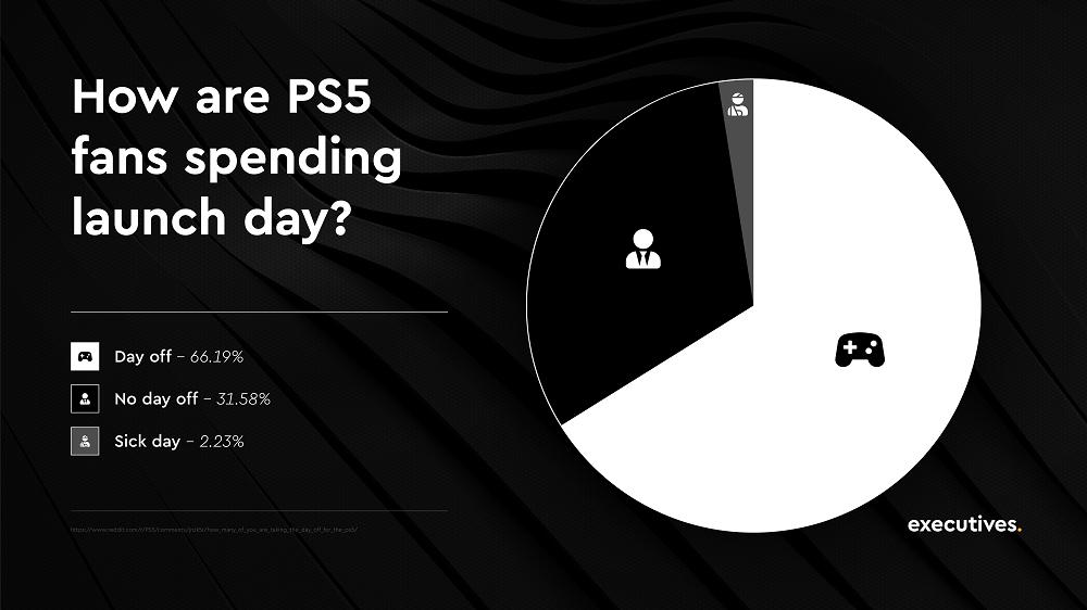 PS5: Το 66% των αγοραστών πήρε άδεια από τη δουλειά του την ημέρα κυκλοφορίας
