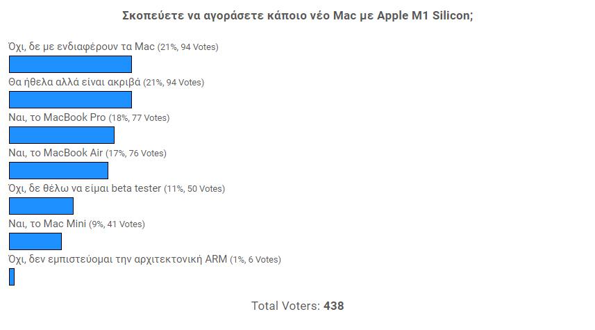 Σκοπεύετε να αγοράσετε κάποιο νέο Mac με Apple M1 Silicon; [Αποτελέσματα Poll]