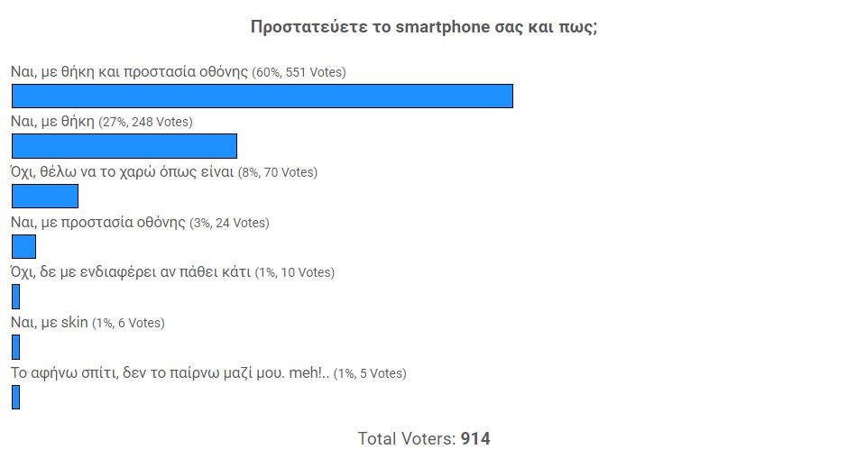 Αποτελέσματα Poll
