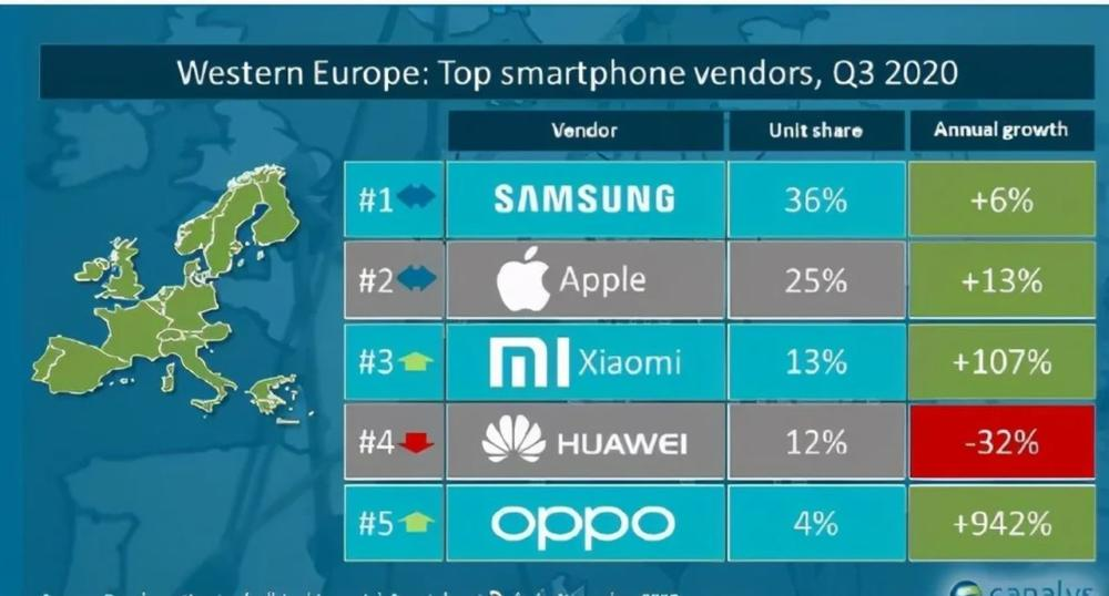 Samsung Lead Europe Smartphones Market Q3 2020