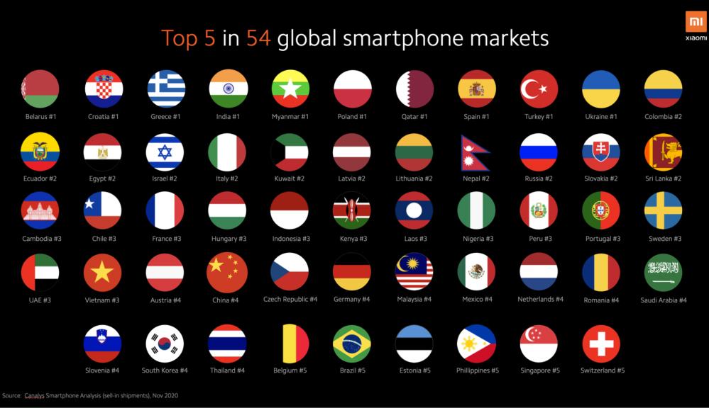 Ρεκόρ αποστολών smartphone για τη Xiaomi σε ένα τρίμηνο, πρώτη στην Ελλάδα