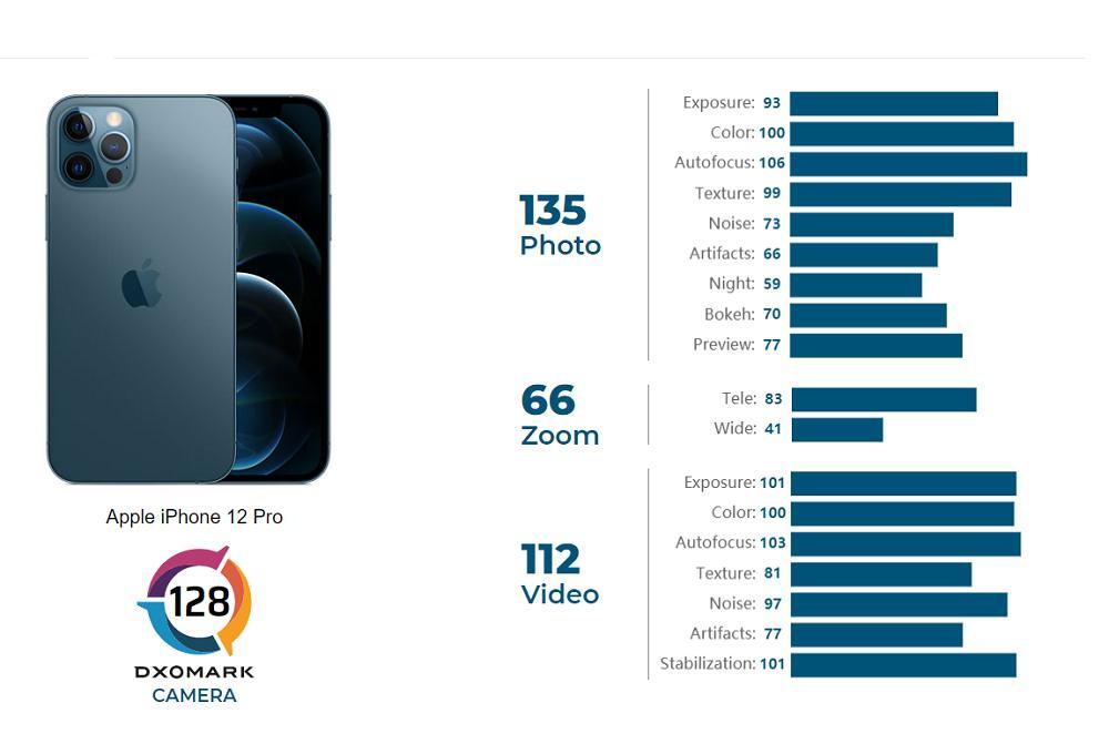iPhone 12 Pro: Το DxOMark δοκιμάζει την κάμερα του, φτάνει στην τέταρτη θέση